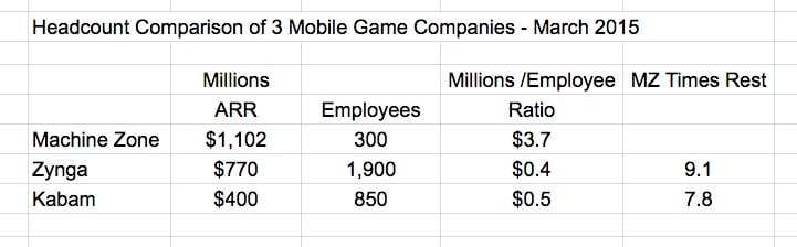 Headcount Comparison of Mobile Game Companies