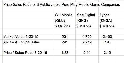 Price Sales Ratio of Mobile Game Companies