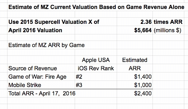 mz-valuation-april-2016