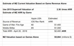 Valuation of MZ latest 42916aaa