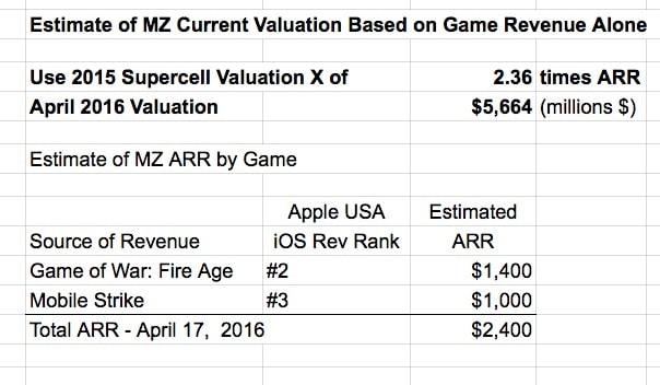 mz-valuation-april-2016