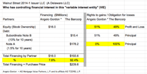 The Bancorp VIE: Walnut Street 2014-1