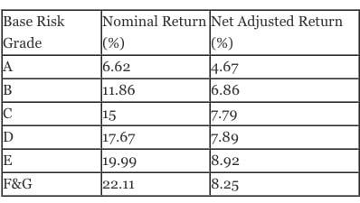 lending-club-risk-grade2