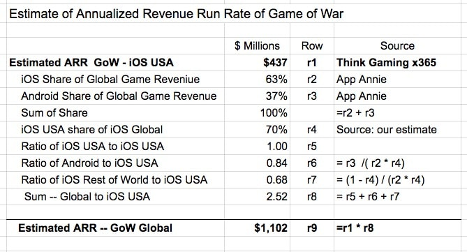 Estimate of ARR --Game of War