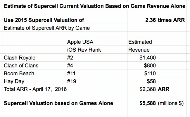 supercell-valuation