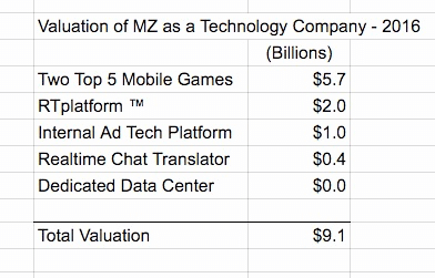 valuation-of-mz-as-a-tech-co