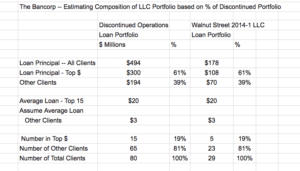 The Bancorp: Walnut Street LLC Loan Portfolio